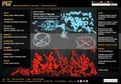 Visual control of big data